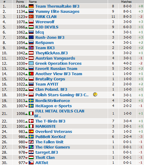 http://team-yes.ru/wp-content/uploads/2011/12/ESL.Ladder.2nd.place_.png